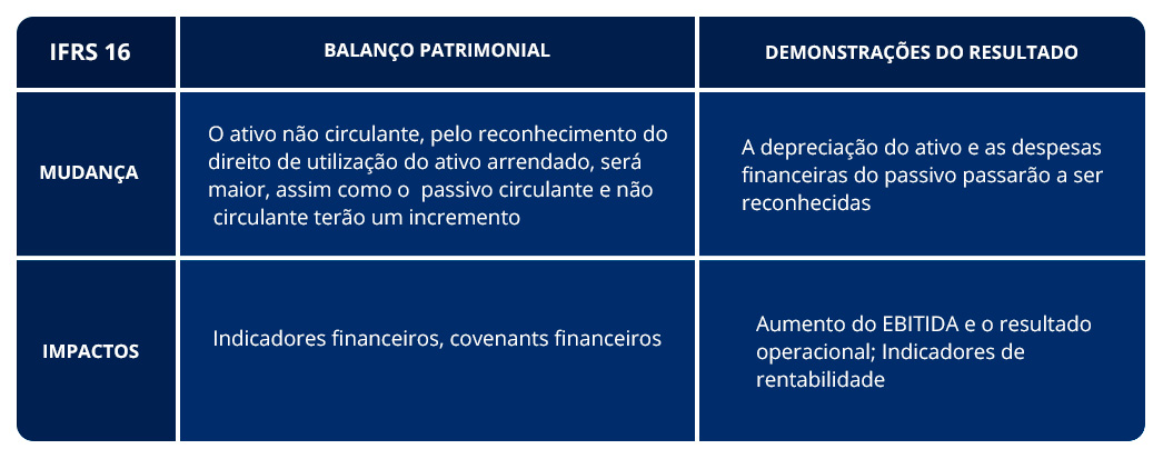 IFRS 16 - Tabela 3