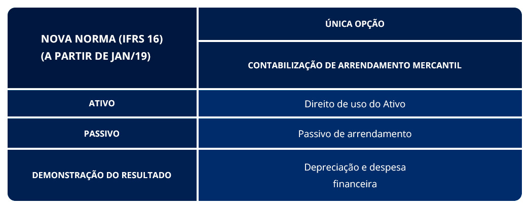 IFRS 16 - Tabela 2