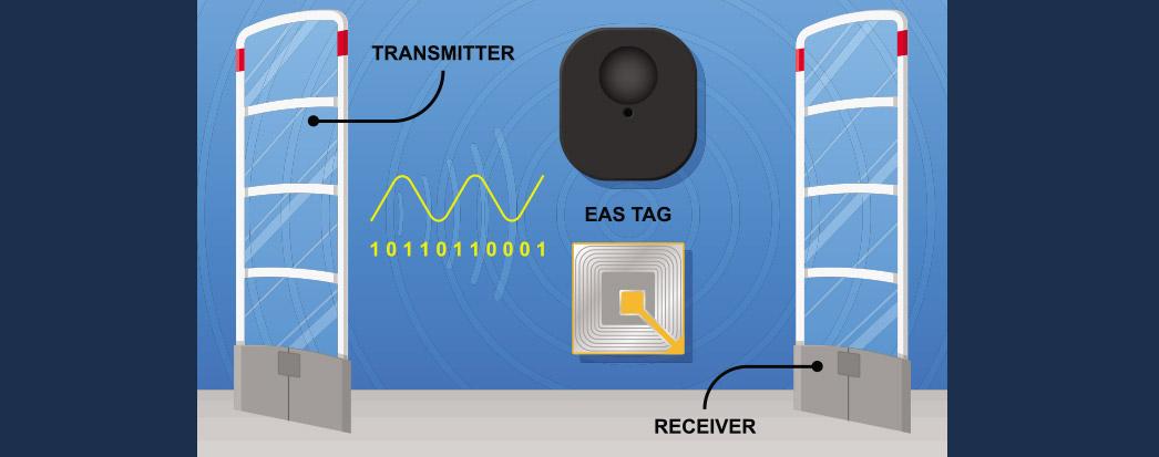 utilidades para um Portal RFID e como utilizar a tecnologia