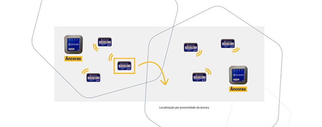 TUDO SOBRE RTLS: A TECNOLOGIA QUE PODE REVOLUCIONAR A GESTÃO DO IMOBILIZADO